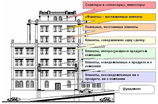 Здание технологии