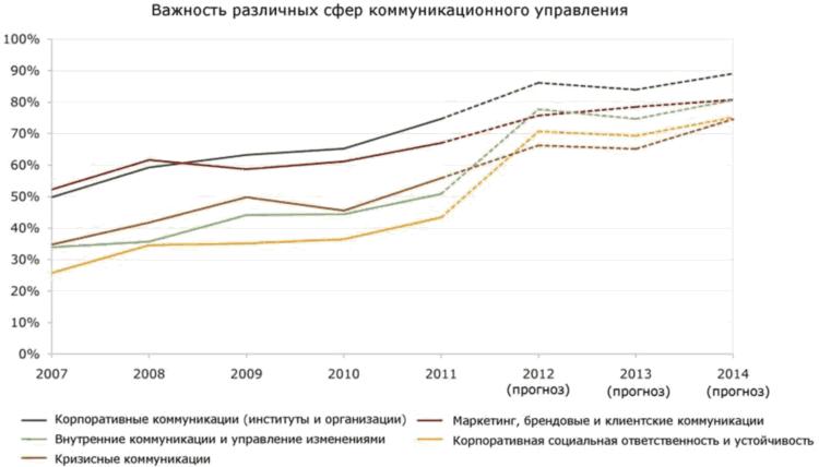 Маркетинг институты в москве - 40
